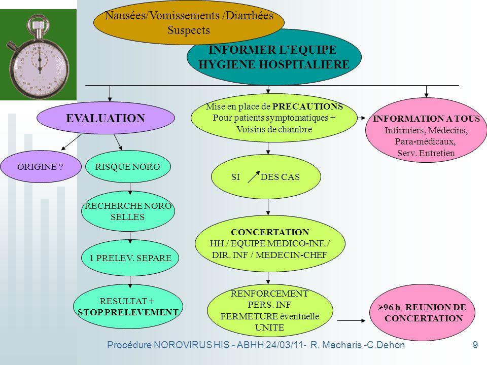 Procédure NOROVIRUS HIS - ABHH 24/03/11- R. Macharis -C.Dehon9 INFORMER LEQUIPE HYGIENE HOSPITALIERE Mise en place de PRECAUTIONS Pour patients sympto