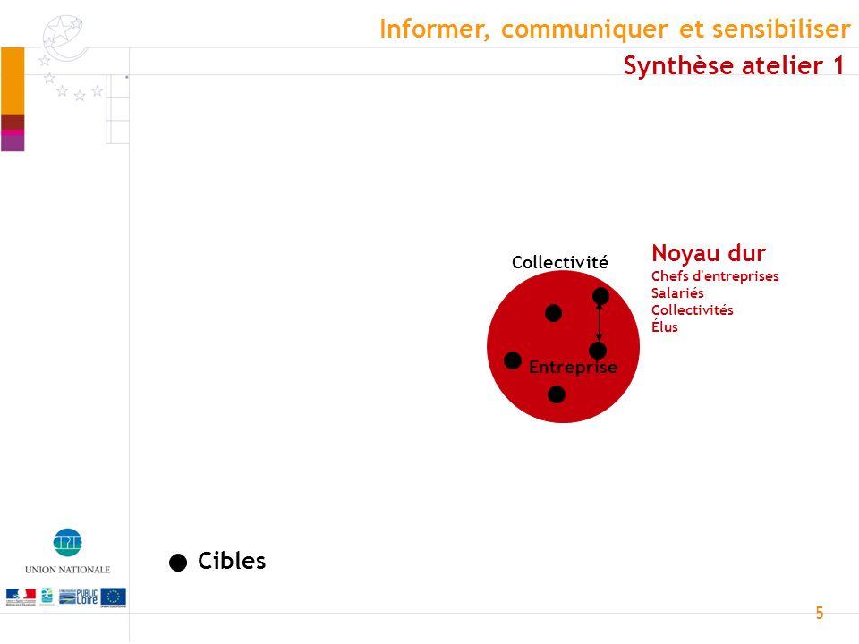 5 Cibles Collectivité Entreprise Noyau dur Chefs d'entreprises Salariés Collectivités Élus Informer, communiquer et sensibiliser Synthèse atelier 1