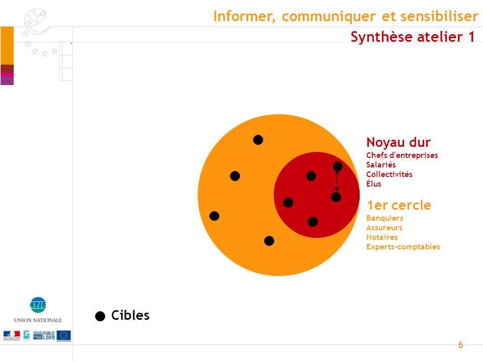 6 Cibles Noyau dur Chefs d entreprises Salariés Collectivités Élus 1er cercle Banquiers Assureurs Notaires Experts-comptables Informer, communiquer et sensibiliser Synthèse atelier 1