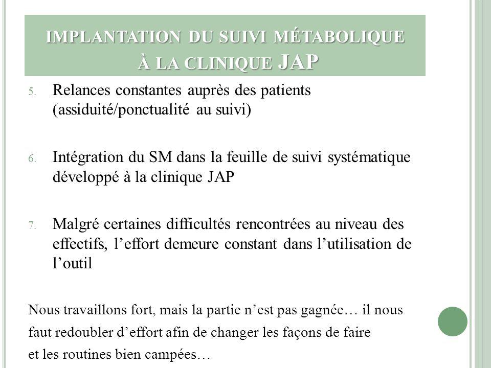 IMPLANTATION DU SUIVI MÉTABOLIQUE À LA CLINIQUE JAP 5. Relances constantes auprès des patients (assiduité/ponctualité au suivi) 6. Intégration du SM d