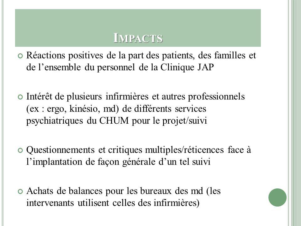 I MPACTS Réactions positives de la part des patients, des familles et de lensemble du personnel de la Clinique JAP Intérêt de plusieurs infirmières et