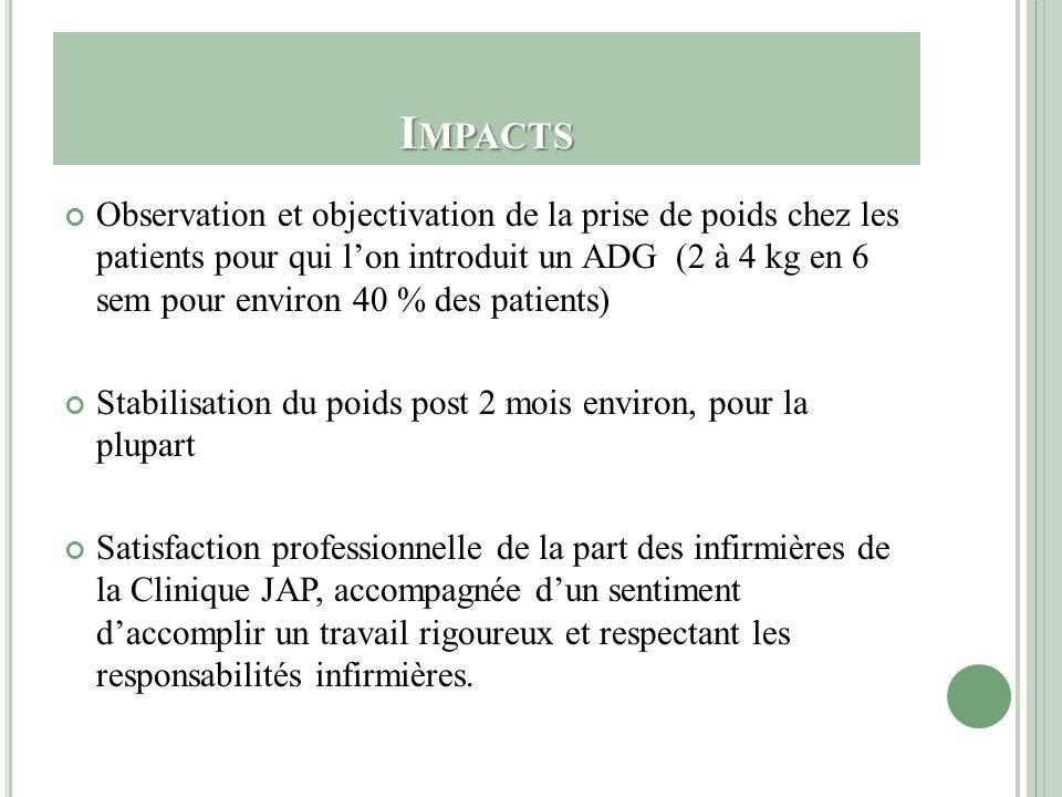I MPACTS Observation et objectivation de la prise de poids chez les patients pour qui lon introduit un ADG (2 à 4 kg en 6 sem pour environ 40 % des pa