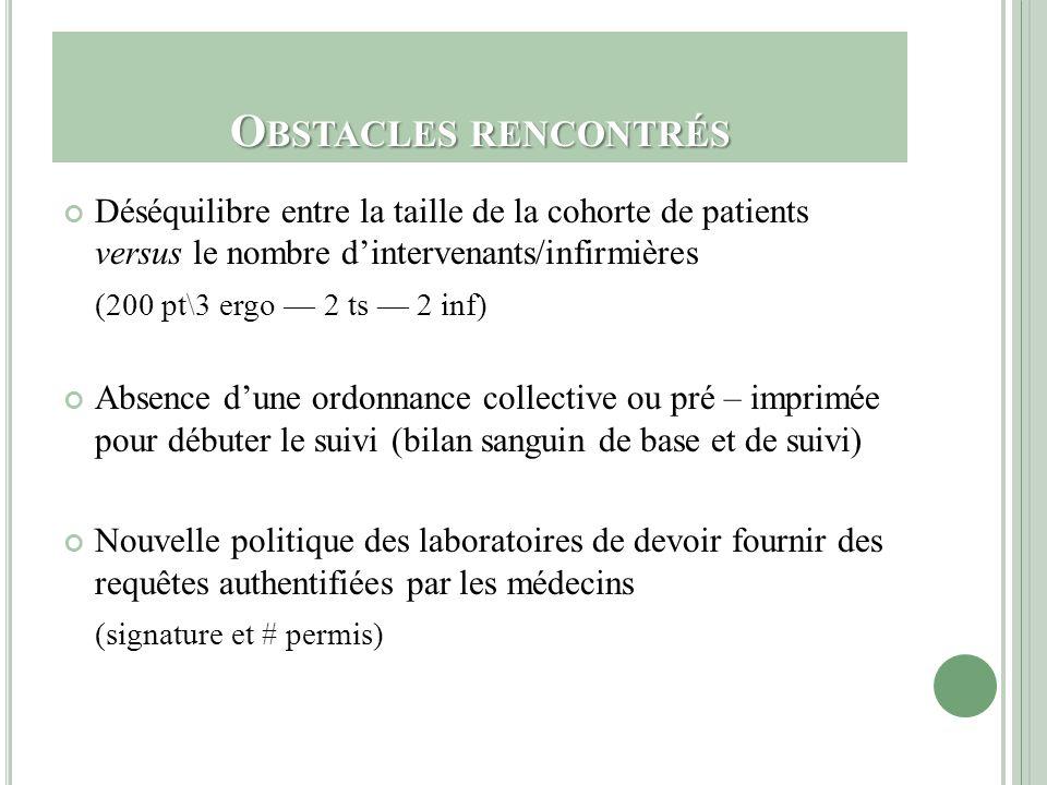 O BSTACLES RENCONTRÉS Déséquilibre entre la taille de la cohorte de patients versus le nombre dintervenants/infirmières (200 pt\3 ergo 2 ts 2 inf) Abs