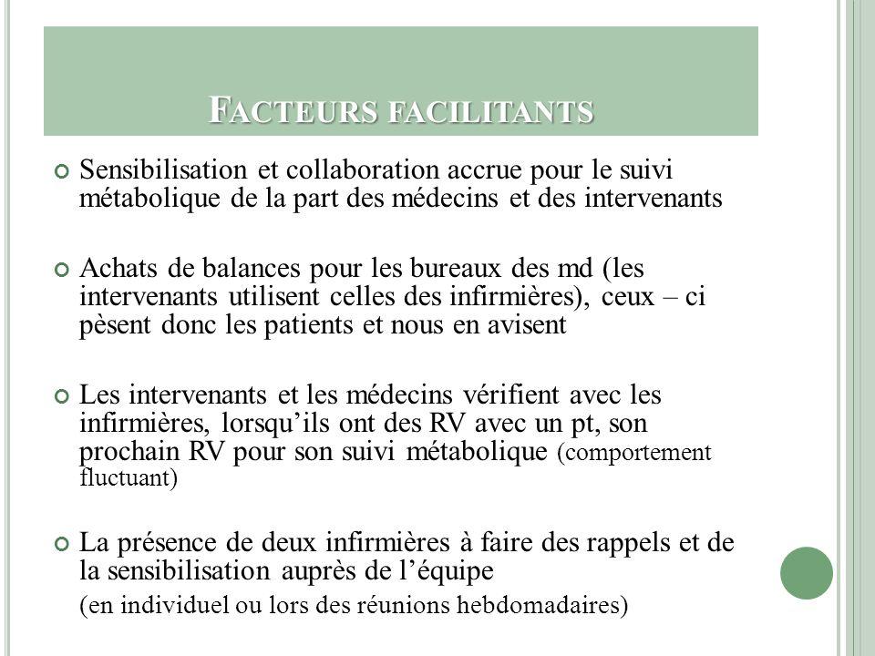 F ACTEURS FACILITANTS Sensibilisation et collaboration accrue pour le suivi métabolique de la part des médecins et des intervenants Achats de balances