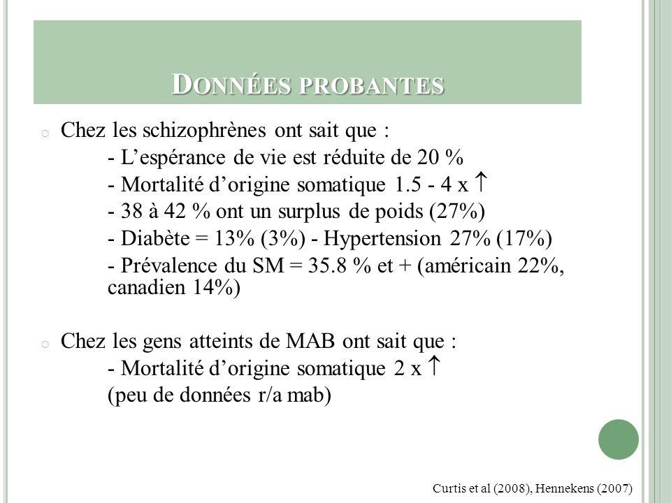 L E SYNDROME MÉTABOLIQUE o « Le syndrome métabolique est un état de santé physique, caractérisé par un groupe de facteurs de risques métaboliques, survenant chez un individu pour des raisons autres quuniquement le hasard » World Health Organisation (WHO), de lInternational Diabetes Federation (IDF)et du Nationnal Cholesterol Education Panel III (NCEP III) NCEP III 3 critères sur 5 ____________________________________ à 88cm chez la femme ou à 88cm chez la femme ou à 102 cm chez lhomme à 6,1 mmol/ l à 130/ 85 ou Rx pour HTA à 1,7 mmol/ l à 1,04 mmol/ l chez à 1,04 mmol/ l chez lhomme et 1,29 mmol\ chez la femme Critères obligatoires Tour de taille > / = Glycémie > / = T / A > / = Triglycéride > / = HDL Grundy et al (2005),Garceau (2008), ADA, APA et al (2004)