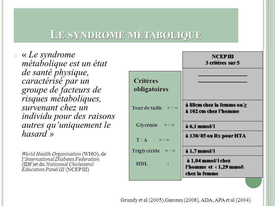 F ACTEURS DE RISQUE Antipsychotiques atypiques Mode de vie : Sédentarité, alimentation déficiente, stress et tabagisme (75 %) Newcomer et Haupt (2006), Kinon et al (2005), Nwecomer (2007), ADA, APA et al (2004