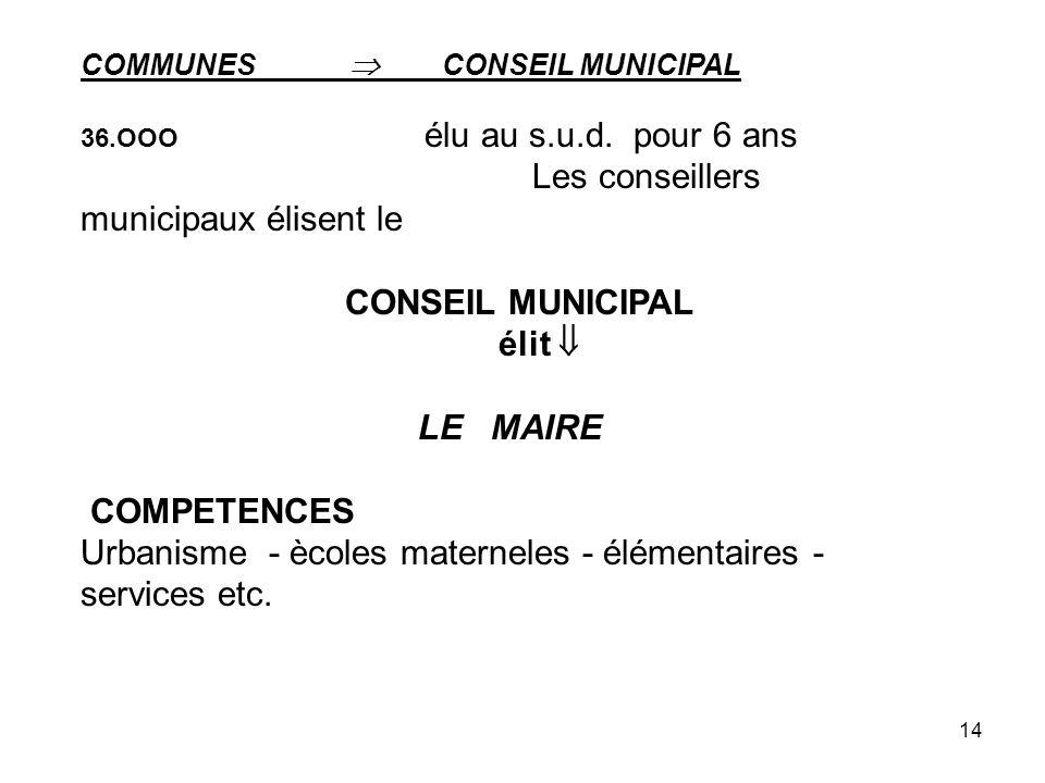 14 COMMUNES CONSEIL MUNICIPAL 36.OOO élu au s.u.d. pour 6 ans Les conseillers municipaux élisent le CONSEIL MUNICIPAL élit LE MAIRE COMPETENCES Urbani