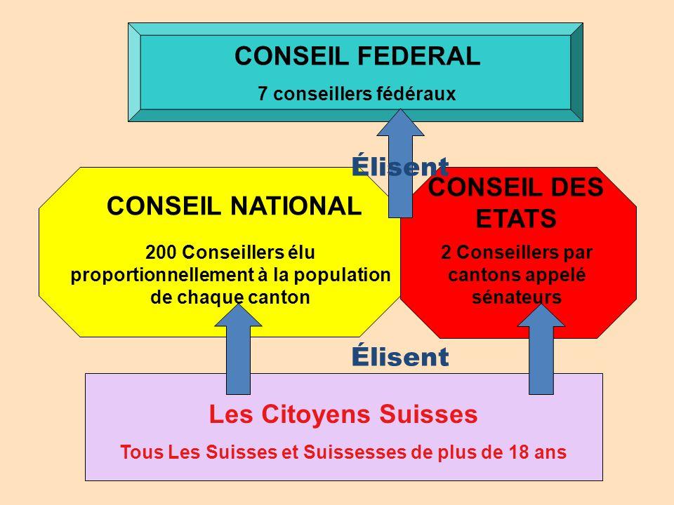 CONSEIL FEDERAL 7 conseillers fédéraux Les Citoyens Suisses Tous Les Suisses et Suissesses de plus de 18 ans Élisent CONSEIL NATIONAL 200 Conseillers