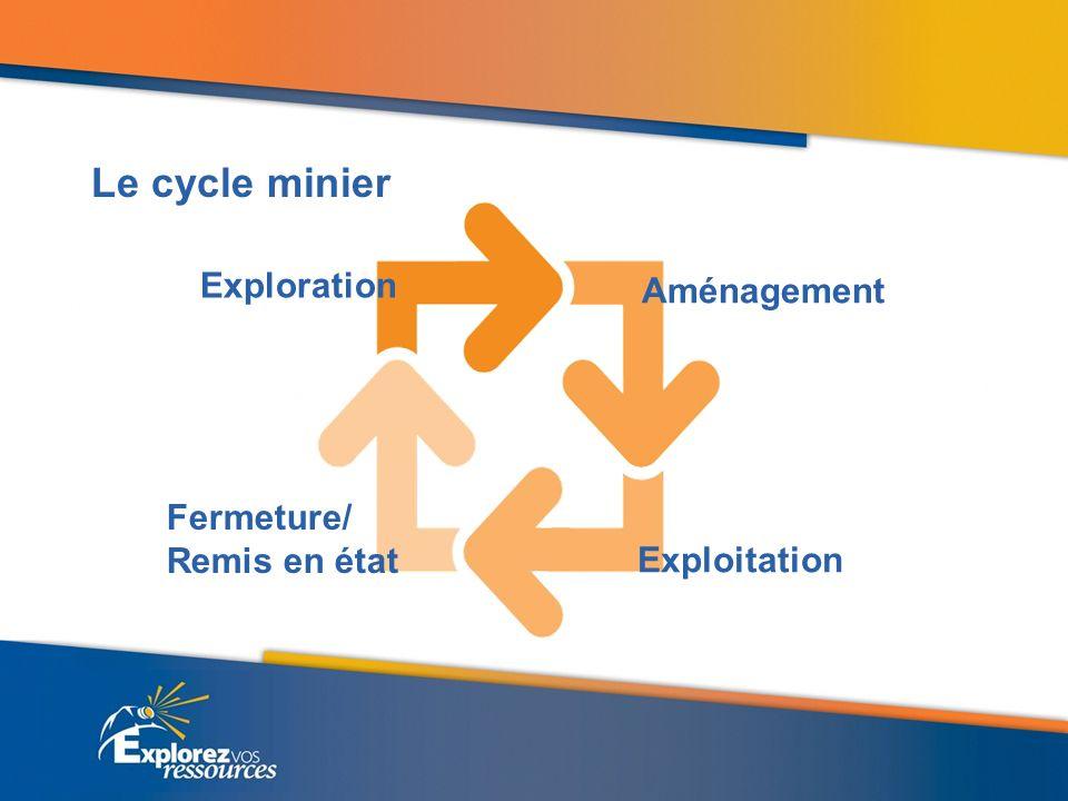 Le cycle minier Exploration Aménagement Exploitation Fermeture/ Remis en état