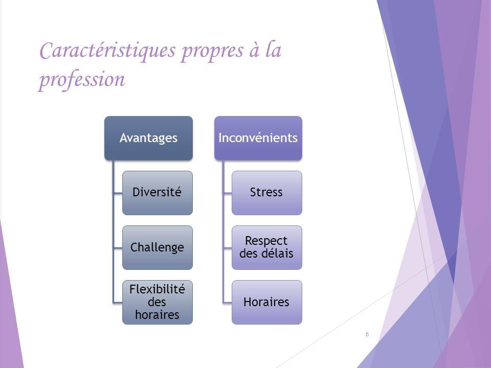 Caractéristiques propres à la profession Avantages DiversitéChallenge Flexibilité des horaires Inconvénients Stress Respect des délais Horaires 6