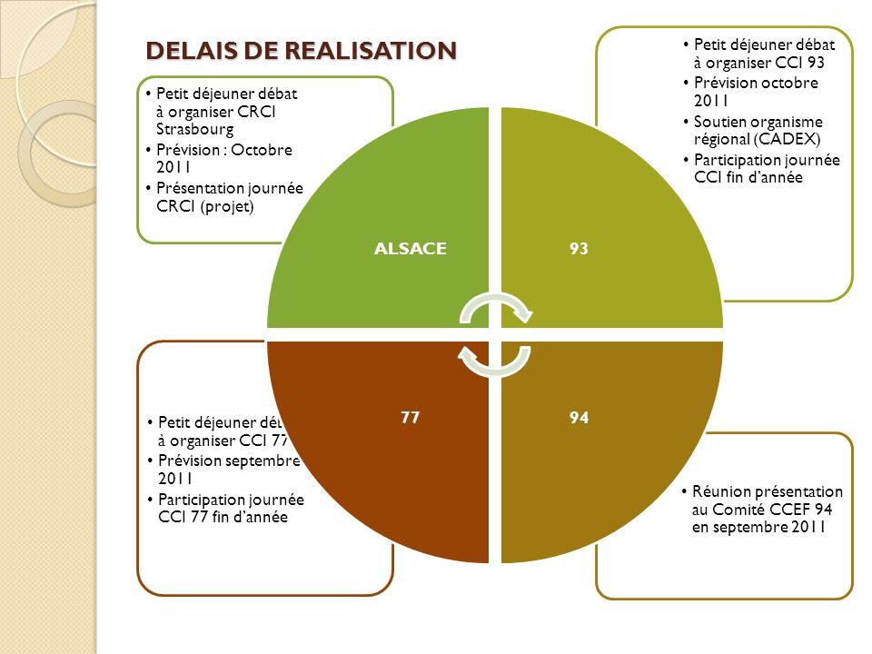 DELAIS DE REALISATION Réunion présentation au Comité CCEF 94 en septembre 2011 Petit déjeuner débat à organiser CCI 77 Prévision septembre 2011 Partic