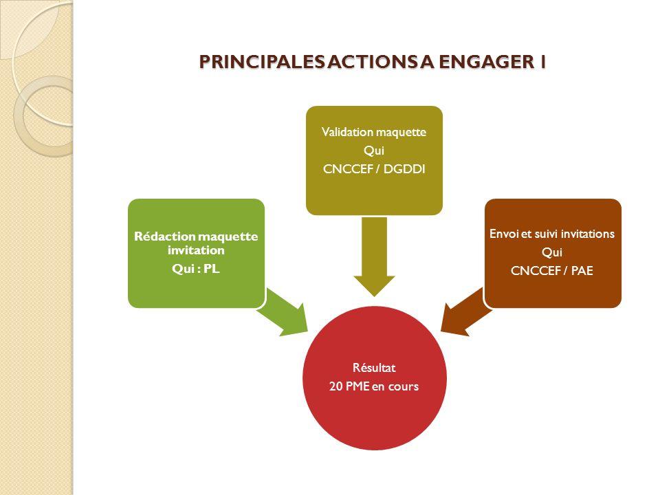 PRINCIPALES ACTIONS A ENGAGER 1 Résultat 20 PME en cours Rédaction maquette invitation Qui : PL Validation maquette Qui CNCCEF / DGDDI Envoi et suivi