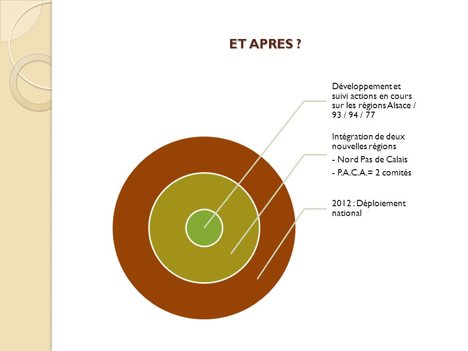 ET APRES ? Développement et suivi actions en cours sur les régions Alsace / 93 / 94 / 77 Intégration de deux nouvelles régions - Nord Pas de Calais -