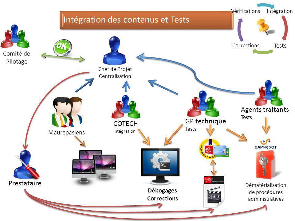 Intégration des contenus et Tests Comité de Pilotage GP technique Tests Agents traitants Tests COTECH Intégration Prestataire Chef de Projet Centralis