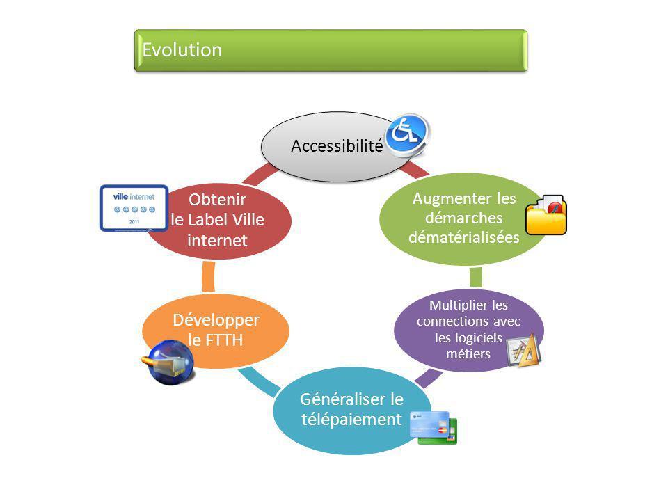 Accessibilité Augmenter les démarches dématérialisées Multiplier les connections avec les logiciels métiers Généraliser le télépaiement Développer le FTTH Obtenir le Label Ville internet Evolution