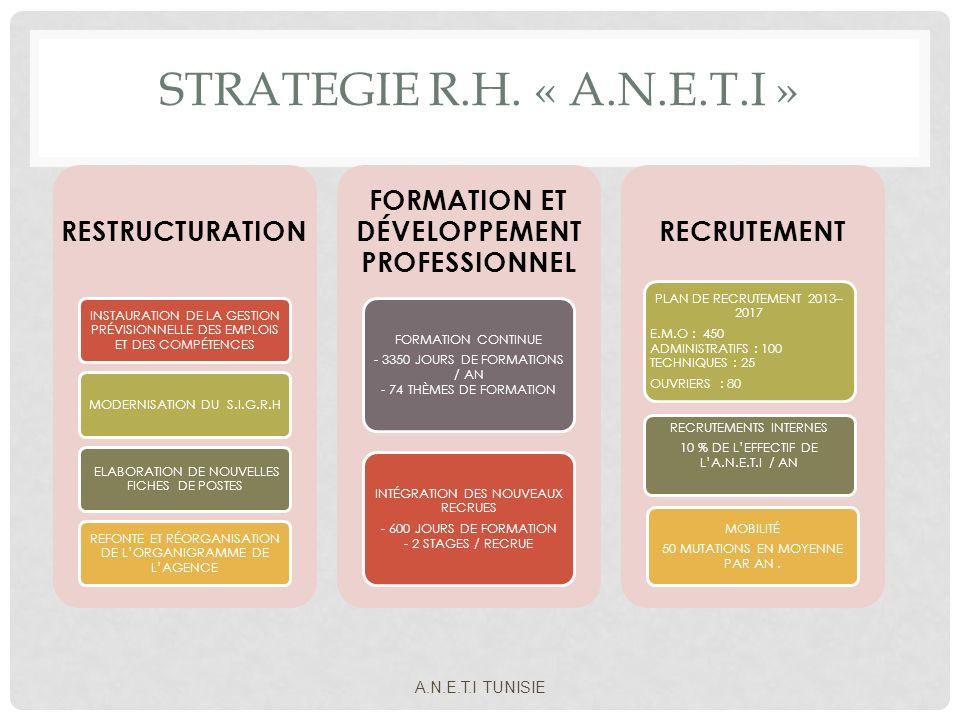 STRATEGIE R.H. « A.N.E.T.I » RESTRUCTURATION INSTAURATION DE LA GESTION PRÉVISIONNELLE DES EMPLOIS ET DES COMPÉTENCES MODERNISATION DU S.I.G.R.H ELABO