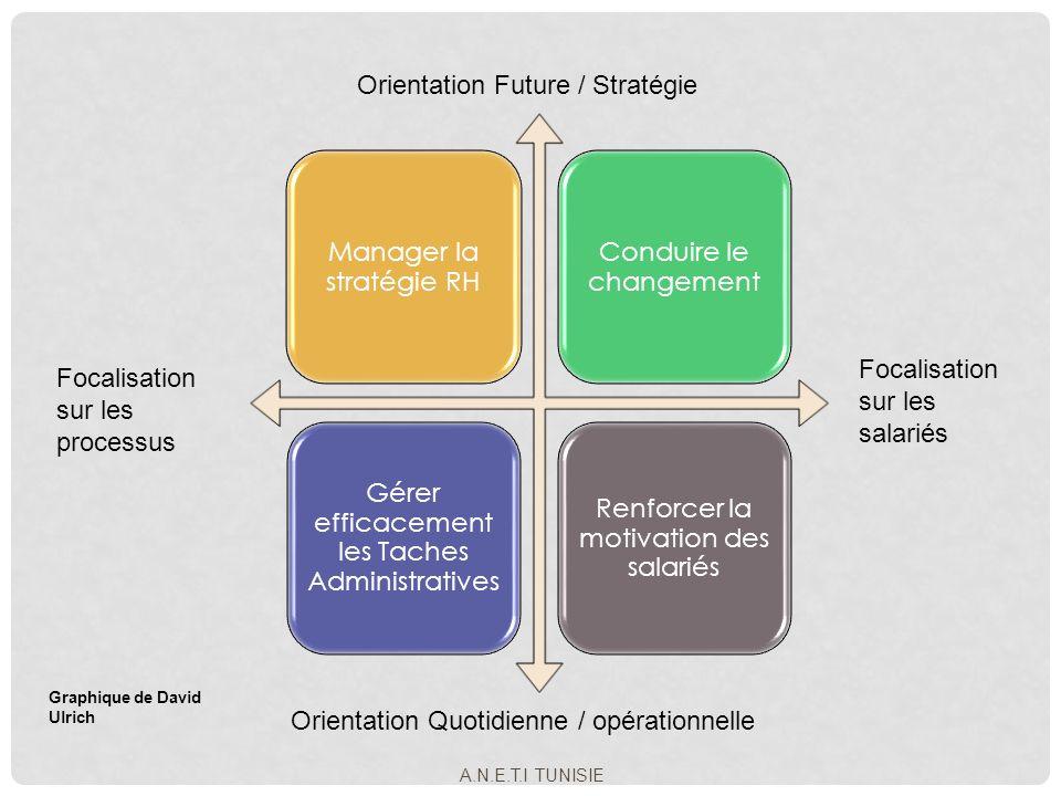 Manager la stratégie RH Conduire le changement Gérer efficacement les Taches Administratives Renforcer la motivation des salariés Focalisation sur les