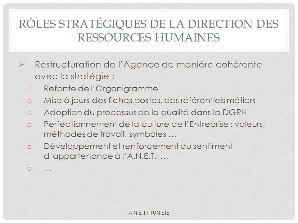 RÔLES STRATÉGIQUES DE LA DIRECTION DES RESSOURCES HUMAINES Restructuration de lAgence de manière cohérente avec la stratégie : o Refonte de lOrganigra