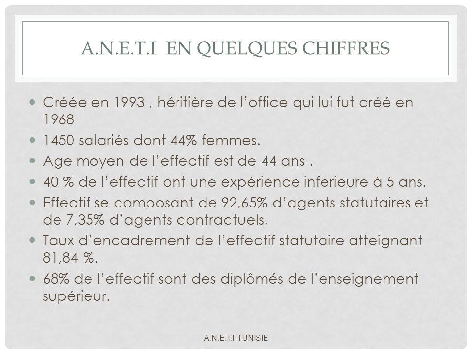 A.N.E.T.I EN QUELQUES CHIFFRES Créée en 1993, héritière de loffice qui lui fut créé en 1968 1450 salariés dont 44% femmes. Age moyen de leffectif est