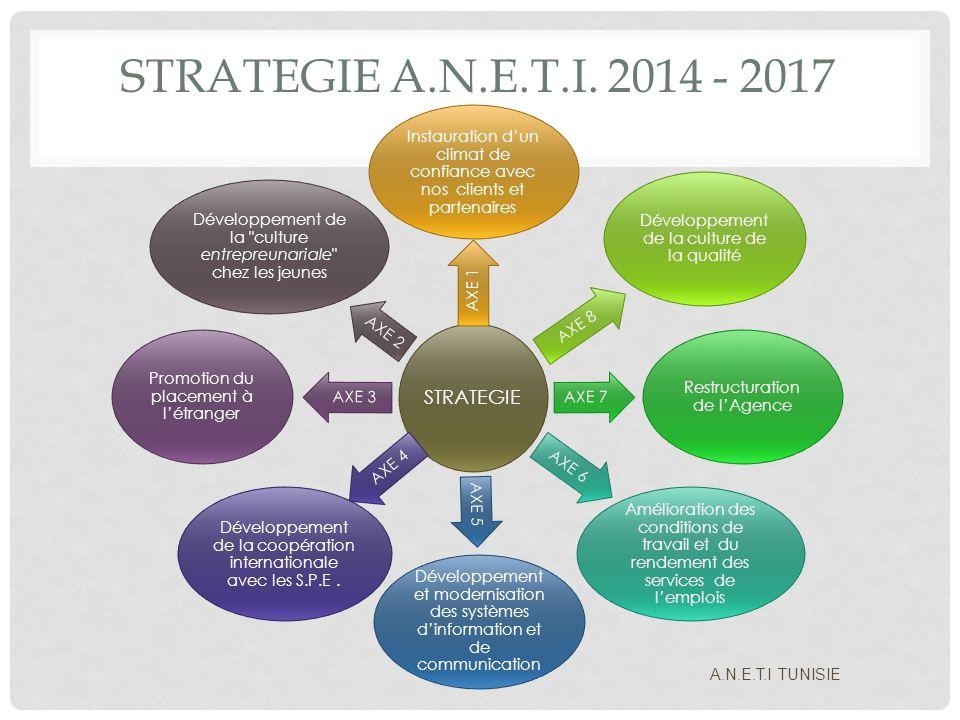 STRATEGIE A.N.E.T.I. 2014 - 2017 STRATEGIE AXE 1 Instauration dun climat de confiance avec nos clients et partenaires AXE 8 Développement de la cultur