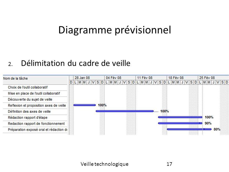 Diagramme prévisionnel 17Veille technologique 2. Délimitation du cadre de veille
