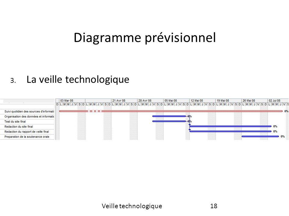 Diagramme prévisionnel 18Veille technologique 3. La veille technologique