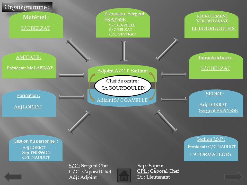 Organigramme : Adjoint A/C T.Saillant Adjoint S/C GAVELLE Chef de centre : Lt.