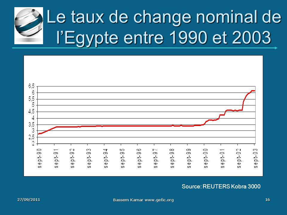 Le taux de change nominal de lEgypte entre 1990 et 2003 27/09/2011 Bassem Kamar www.gefic.org 16 Source: REUTERS Kobra 3000