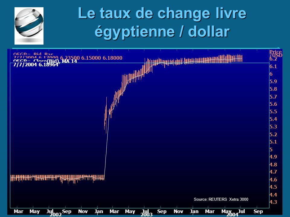 Le taux de change livre égyptienne / dollar QEGP=, Bid, Bar 7/7/2004 6.17000 6.23500 6.15000 6.18000 QEGP=, Close(Bid), MA 14 7/7/2004 6.18964 MarMayJ
