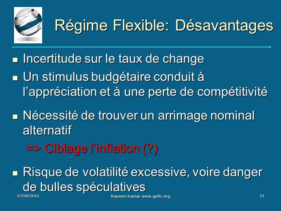 Régime Flexible: Désavantages Incertitude sur le taux de change Incertitude sur le taux de change Un stimulus budgétaire conduit à lappréciation et à