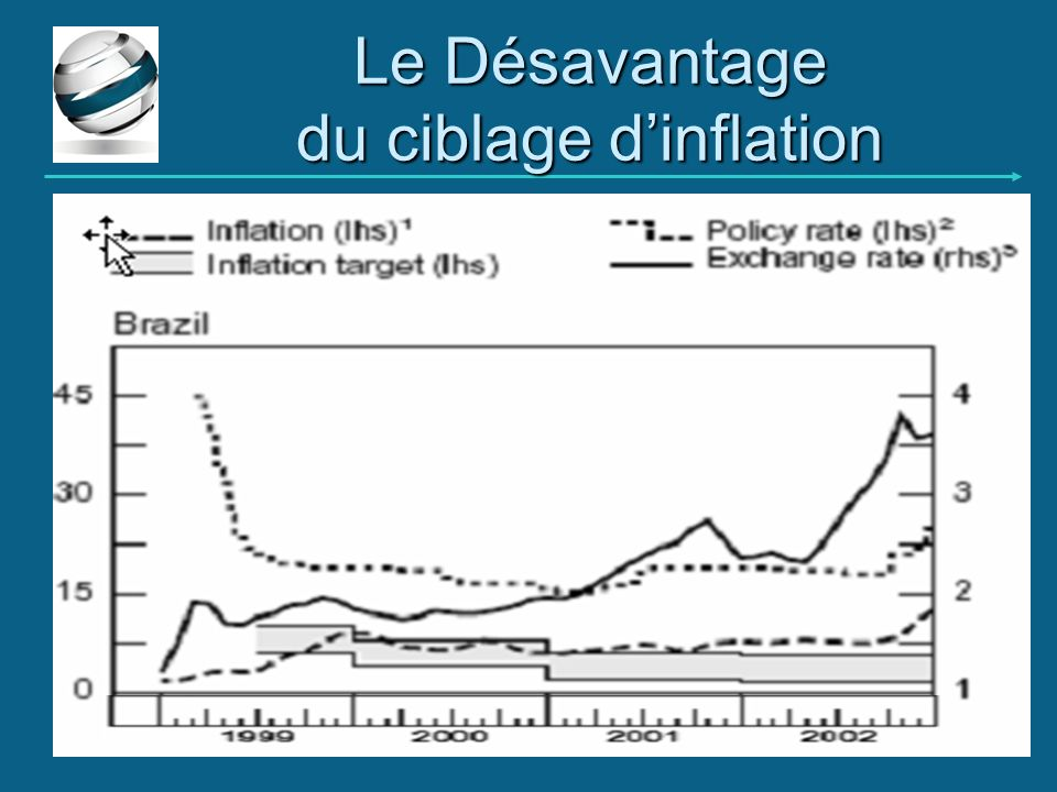 Le Désavantage du ciblage dinflation 27/09/201125 Bassem Kamar www.gefic.org