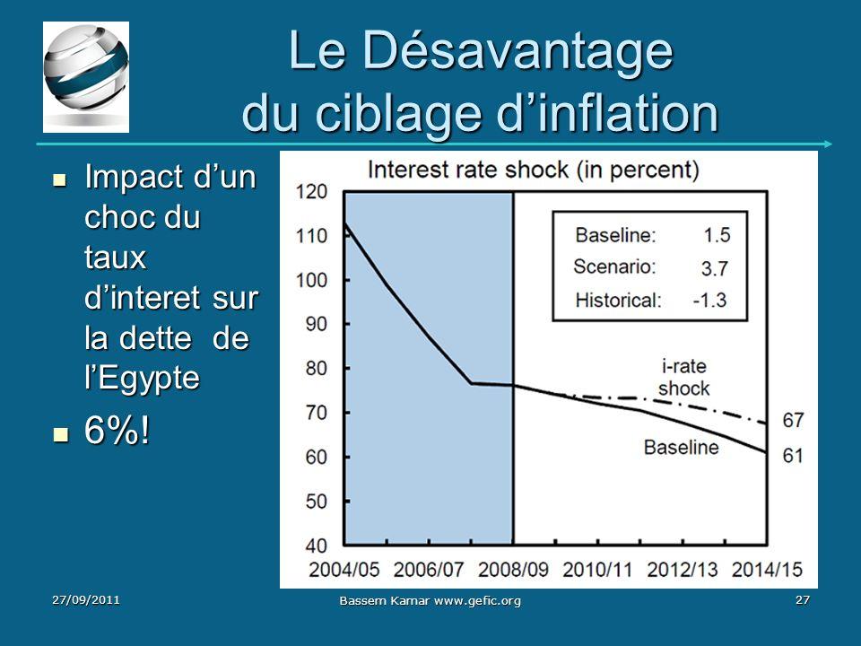 Le Désavantage du ciblage dinflation 27/09/201127 Bassem Kamar www.gefic.org Impact dun choc du taux dinteret sur la dette de lEgypte Impact dun choc