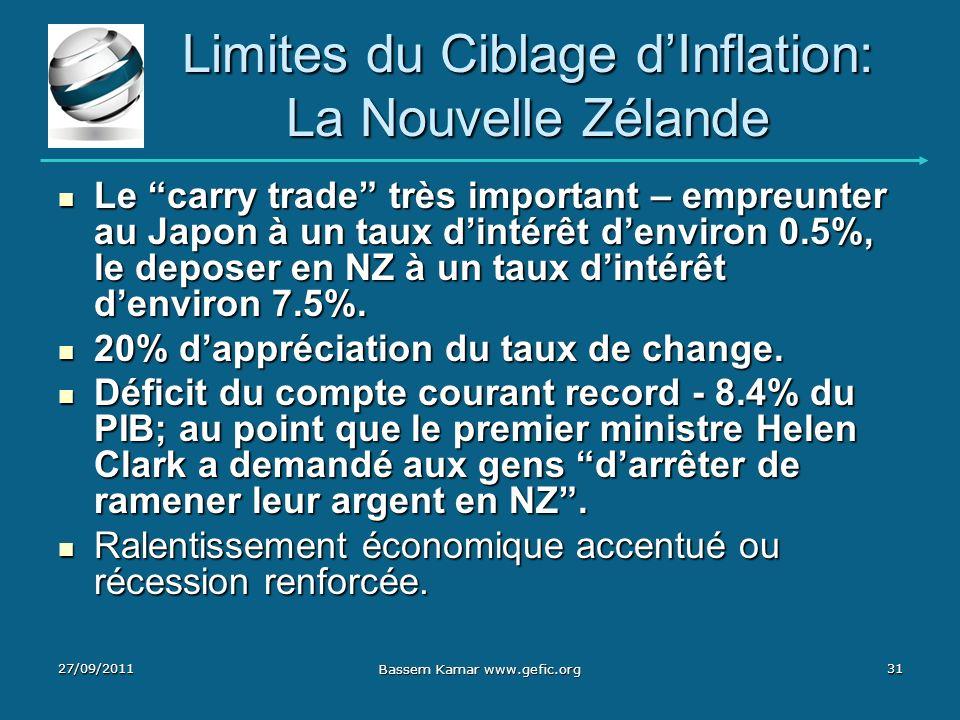 Limites du Ciblage dInflation: La Nouvelle Zélande Le carry trade très important – empreunter au Japon à un taux dintérêt denviron 0.5%, le deposer en