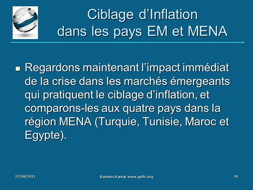 Ciblage dInflation dans les pays EM et MENA Regardons maintenant limpact immédiat de la crise dans les marchés émergeants qui pratiquent le ciblage di