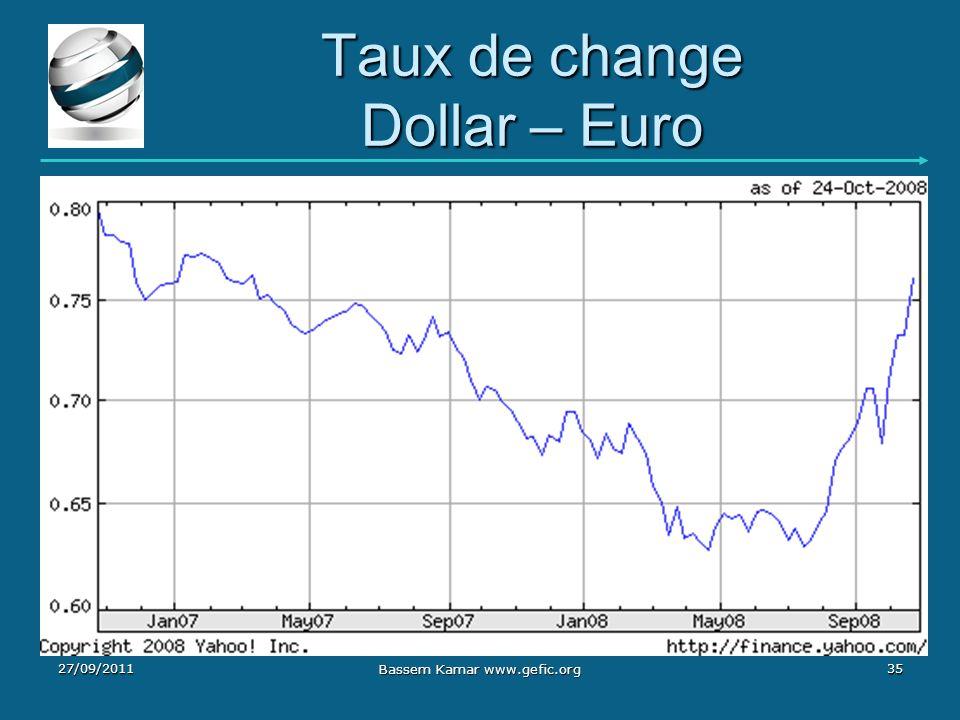 Taux de change Dollar – Euro 27/09/201135 Bassem Kamar www.gefic.org