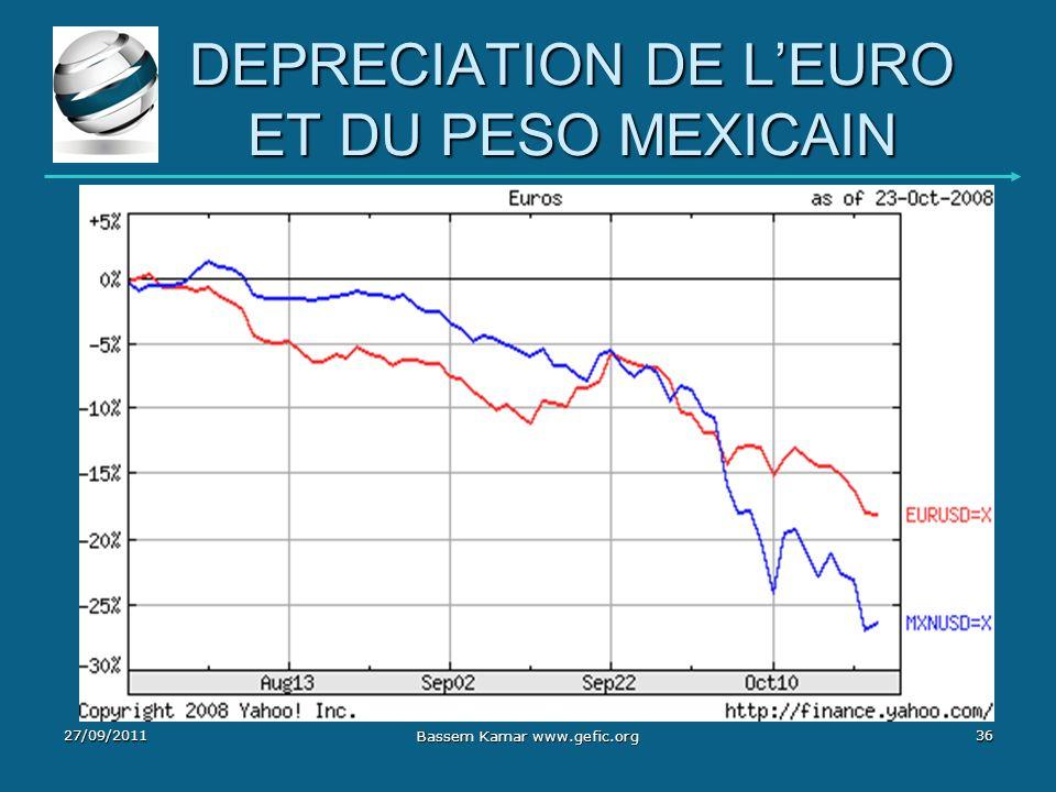 DEPRECIATION DE LEURO ET DU PESO MEXICAIN 27/09/201136 Bassem Kamar www.gefic.org