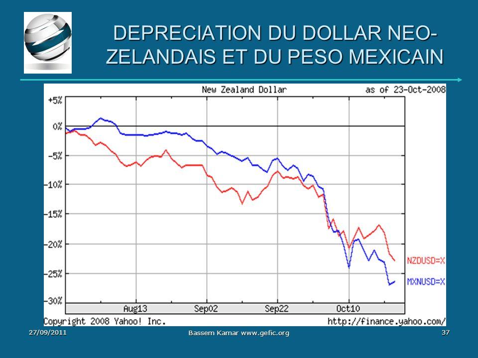 DEPRECIATION DU DOLLAR NEO- ZELANDAIS ET DU PESO MEXICAIN 27/09/201137 Bassem Kamar www.gefic.org