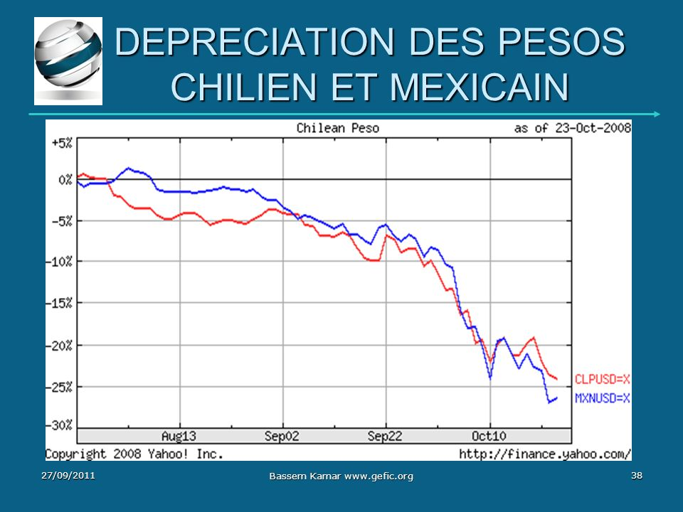 DEPRECIATION DES PESOS CHILIEN ET MEXICAIN 27/09/201138 Bassem Kamar www.gefic.org