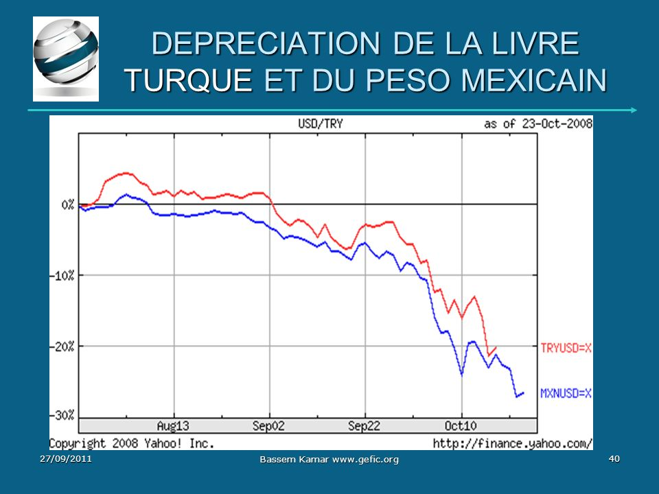 DEPRECIATION DE LA LIVRE TURQUE ET DU PESO MEXICAIN 27/09/201140 Bassem Kamar www.gefic.org