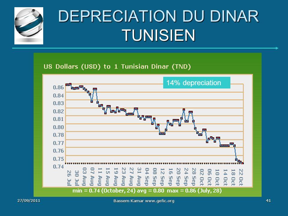 DEPRECIATION DU DINAR TUNISIEN 14% depreciation 27/09/201141 Bassem Kamar www.gefic.org