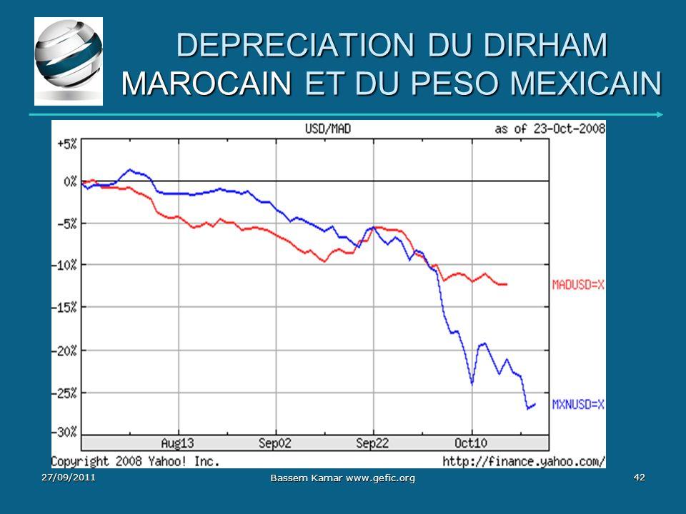 DEPRECIATION DU DIRHAM MAROCAIN ET DU PESO MEXICAIN 27/09/201142 Bassem Kamar www.gefic.org