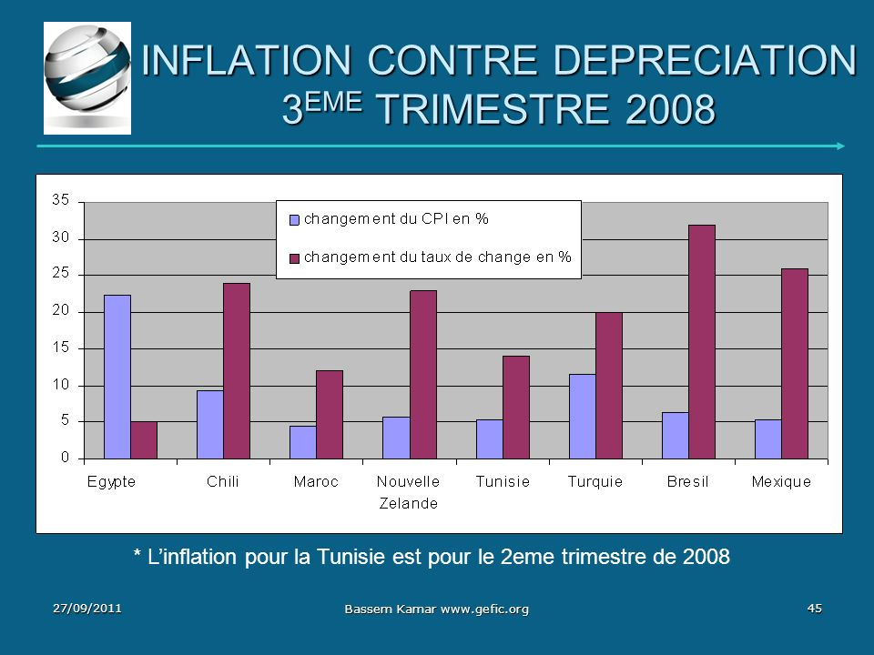 INFLATION CONTRE DEPRECIATION 3 EME TRIMESTRE 2008 * Linflation pour la Tunisie est pour le 2eme trimestre de 2008 27/09/201145 Bassem Kamar www.gefic