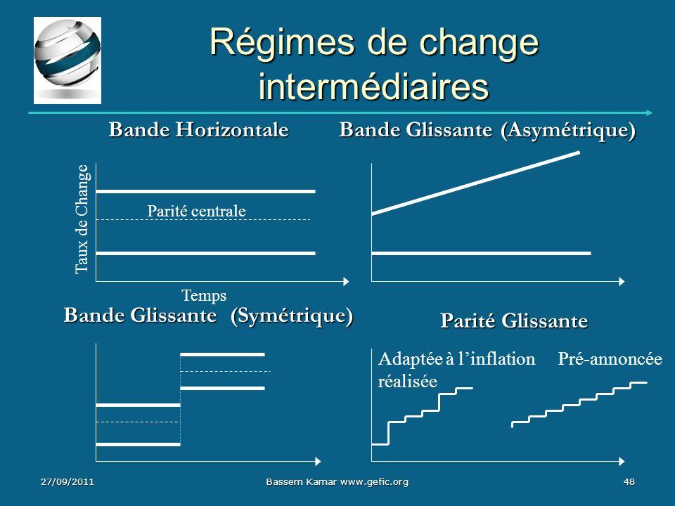 Régimes de change intermédiaires 27/09/2011Bassem Kamar www.gefic.org48 Parité centrale Bande Glissante (Asymétrique) Bande Horizontale Bande Glissant