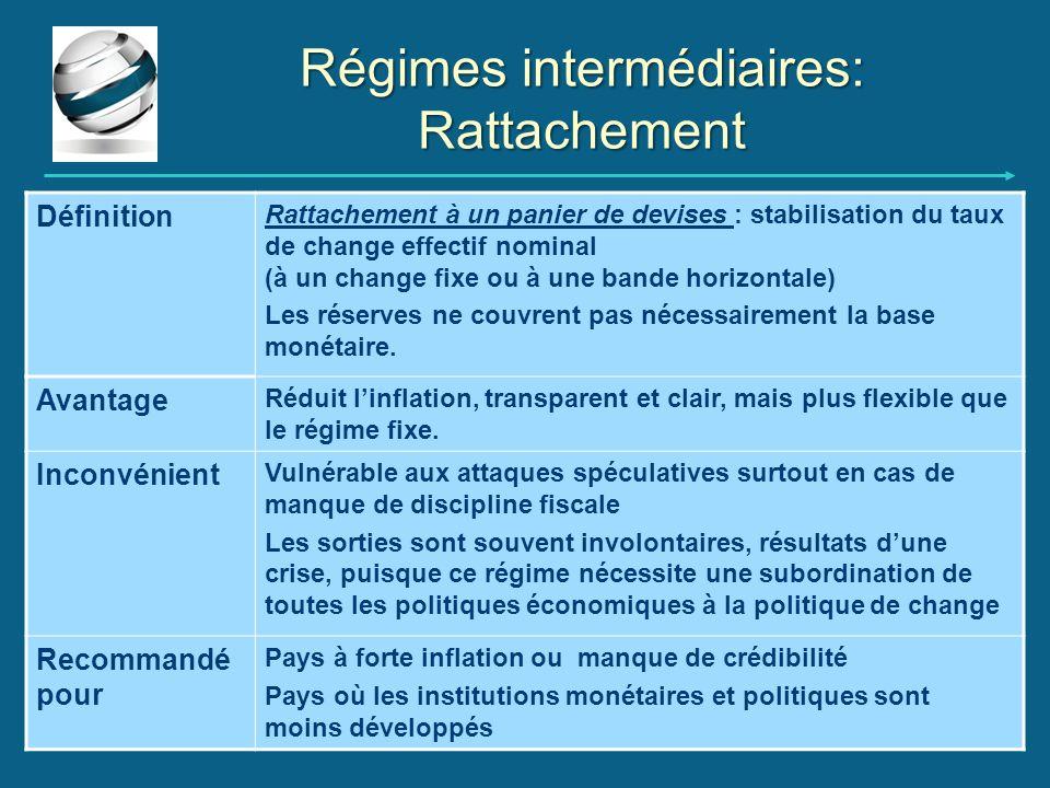 Régimes intermédiaires: Rattachement Définition Rattachement à un panier de devises : stabilisation du taux de change effectif nominal (à un change fi