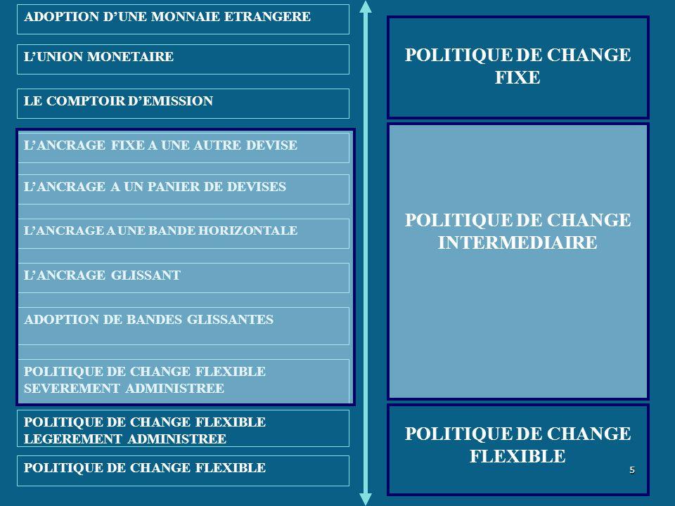 Les dangers du manque de coopération DEVALUATION TAUX DE CHANGE FIXE DEVALUATION TAUX DE CHANGE FIXE -5 ARGENTINE BRESIL -10 20 10 20 -10 27/09/2011 Bassem Kamar www.gefic.org 96