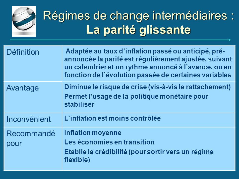 Régimes de change intermédiaires : La parité glissante Définition Adaptée au taux dinflation passé ou anticipé, pré- annoncée la parité est régulièrem