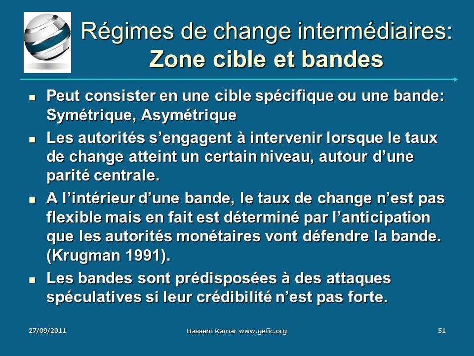 Régimes de change intermédiaires: Zone cible et bandes Peut consister en une cible spécifique ou une bande: Symétrique, Asymétrique Peut consister en