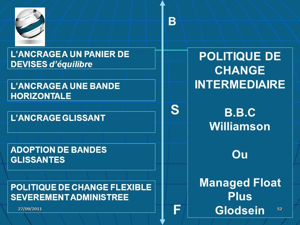 ADOPTION DE BANDES GLISSANTES POLITIQUE DE CHANGE FLEXIBLE SEVEREMENT ADMINISTREE LANCRAGE A UN PANIER DE DEVISES déquilibre LANCRAGE A UNE BANDE HORI