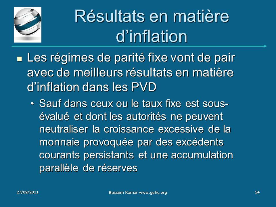 Résultats en matière dinflation Les régimes de parité fixe vont de pair avec de meilleurs résultats en matière dinflation dans les PVD Les régimes de