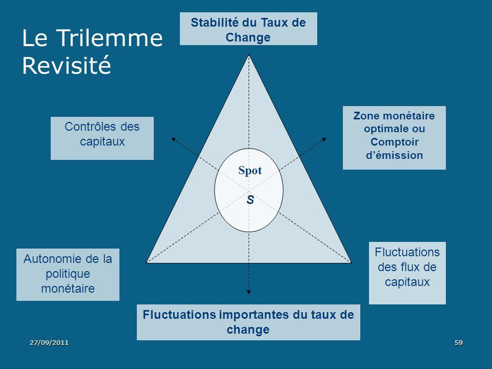 Stabilité du Taux de Change Fluctuations des flux de capitaux Autonomie de la politique monétaire Zone monétaire optimale ou Comptoir démission Contrô